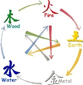 Intro to Feng Shui